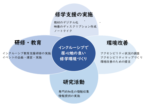 インクルーシブ教育支援室の活動概要図
