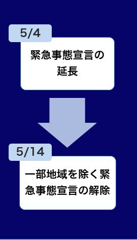 LC経緯②_5/4緊急事態宣言の延長→5/14一部地域を除く緊急事態宣言の解除