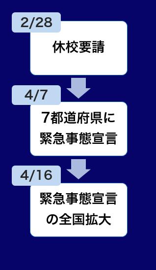 LC経緯①_2/28休校要請→4/77都道府県に緊急事態宣言→4/16緊急事態宣言の全国拡大