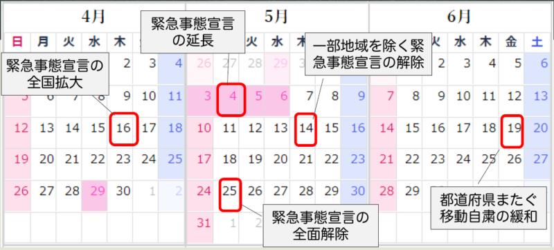 4月から6月までの「緊急事態宣言の発出(4/16)」、「緊急事態宣言の延長(5/4)」、「一部地域を除く緊急事態宣言の介助(5/14)」、「緊急事態宣言の全面解除(5/25)」、「都道府県をまたぐ移動自粛の緩和(6/19)」を示した画像。