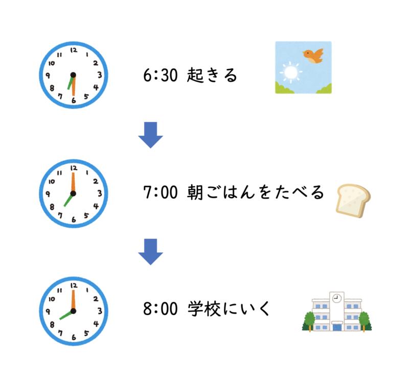 朝の行動 6:30起きる、7:00朝ごはんをたべる、8:00学校にいく