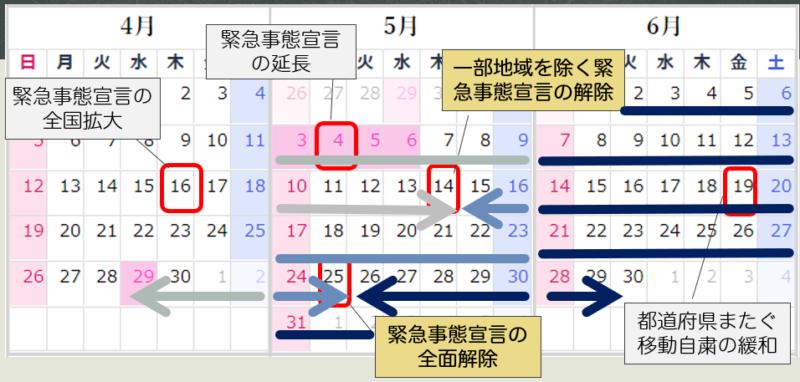 図:長期休校明け時期の3群をカレンダー表示した図