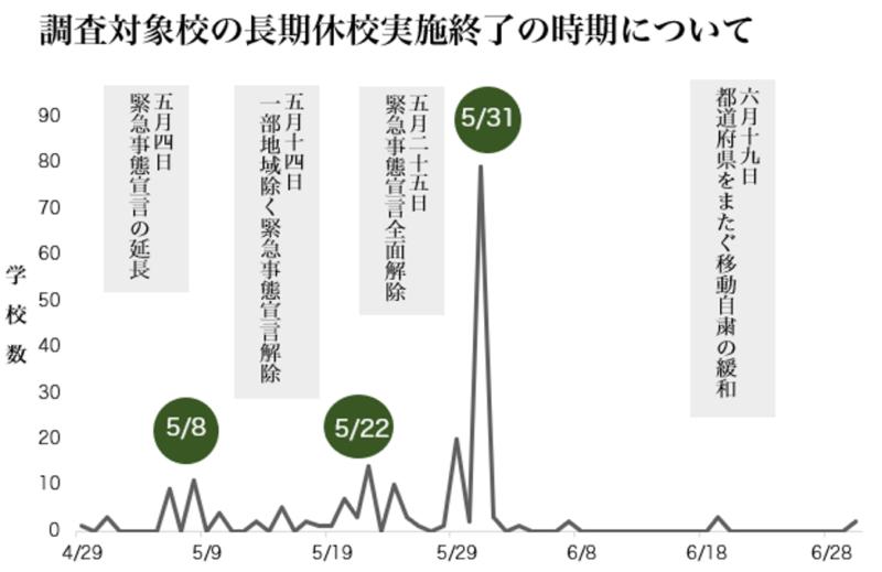 図:折れ線グラフ「調査対象校の長期休校実施終了の時期について」